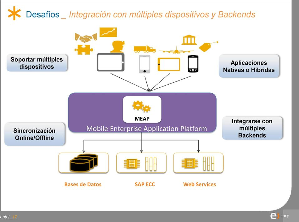 Online/Offline MEAP Mobile Enterprise Application Platform Integrarse