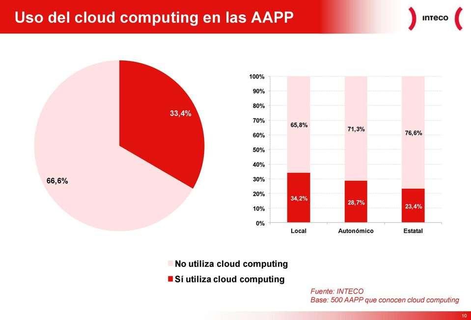 0% Local Autonómico Estatal No utiliza cloud computing Sí utiliza