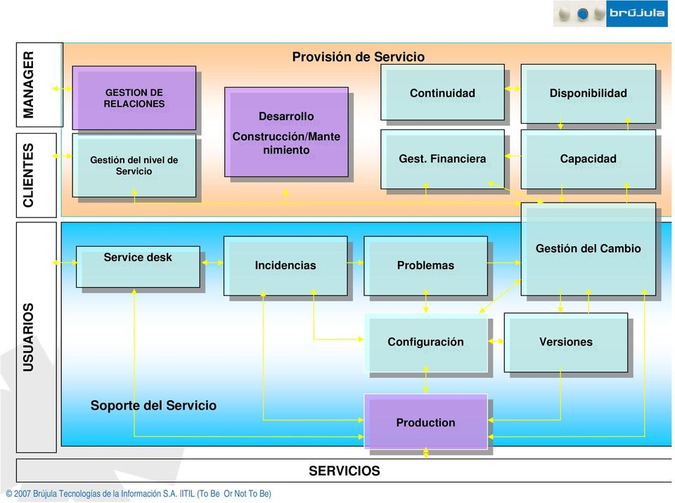 Gest. Financiera Financiera Disponibilidad Disponibilidad Capacidad Capacidad Service Service desk desk Incidencias Incidencias
