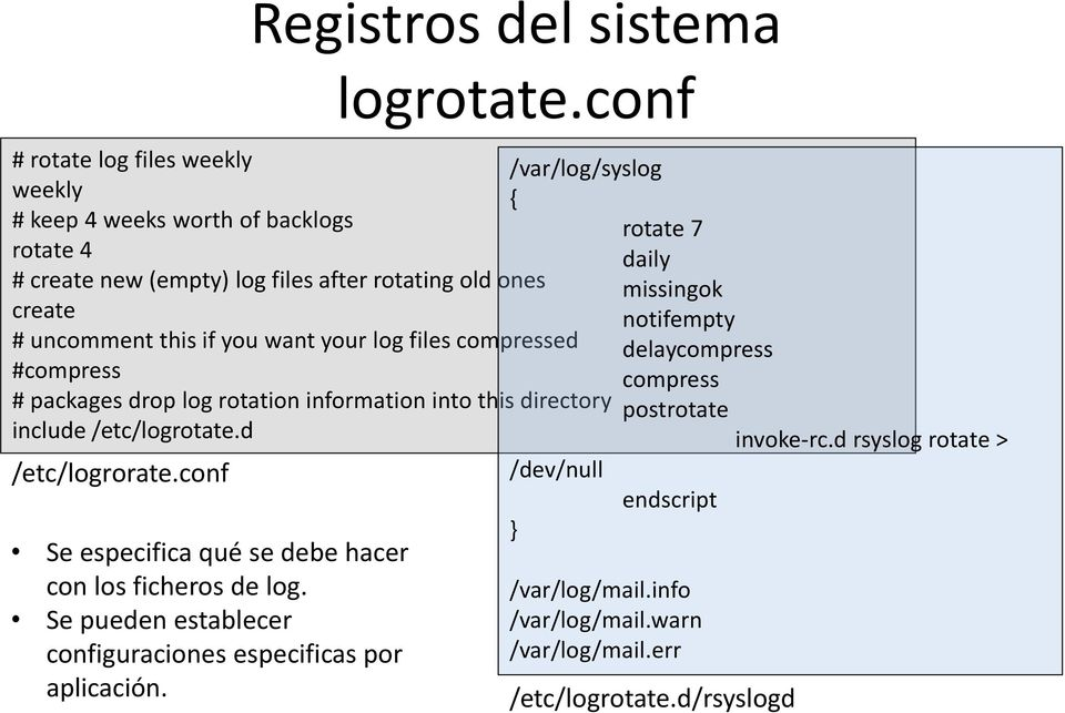 drop log rotation information into this directory include /etc/logrotate.d /etc/logrorate.conf Se especifica qué se debe hacer con los ficheros de log.