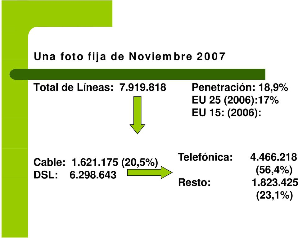 (2006): Cable: 1.621.175 (20,5%) DSL: 6.298.