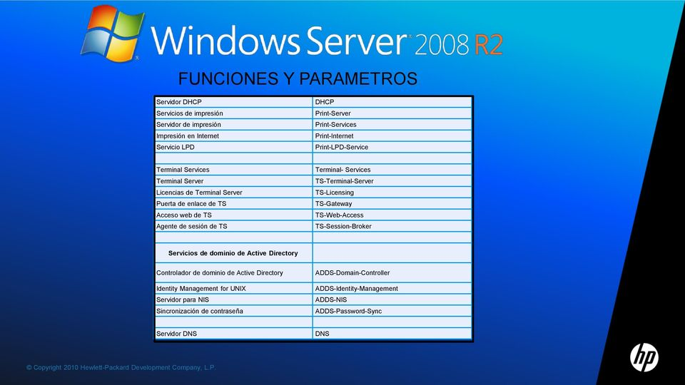 TS-Web-Access TS-Session-Broker Servicios de dominio de Active Directory Controlador de dominio de Active Directory Identity Management for UNIX Servidor para NIS Sincronización de
