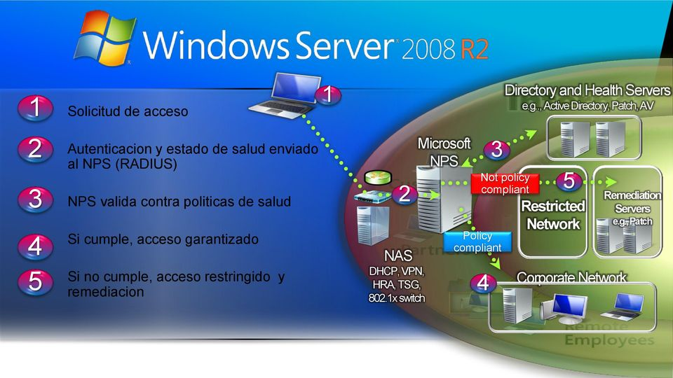 1x switch Microsoft NPS 3 Policy compliant Directory and Health Servers e.g.