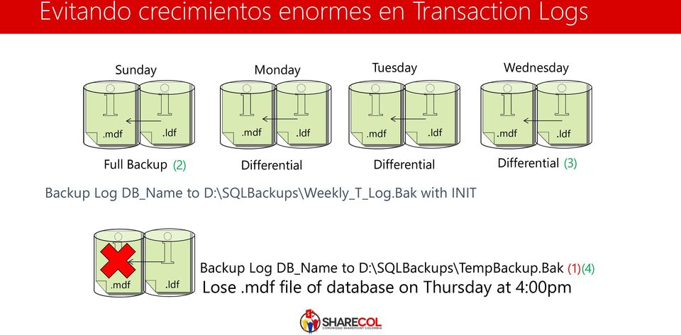 ldf Full Backup (2) Differential Differential Differential (3) Backup Log DB_Name to