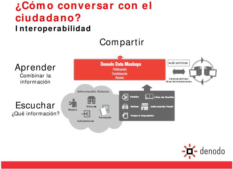 Interoperabilidad Compartir