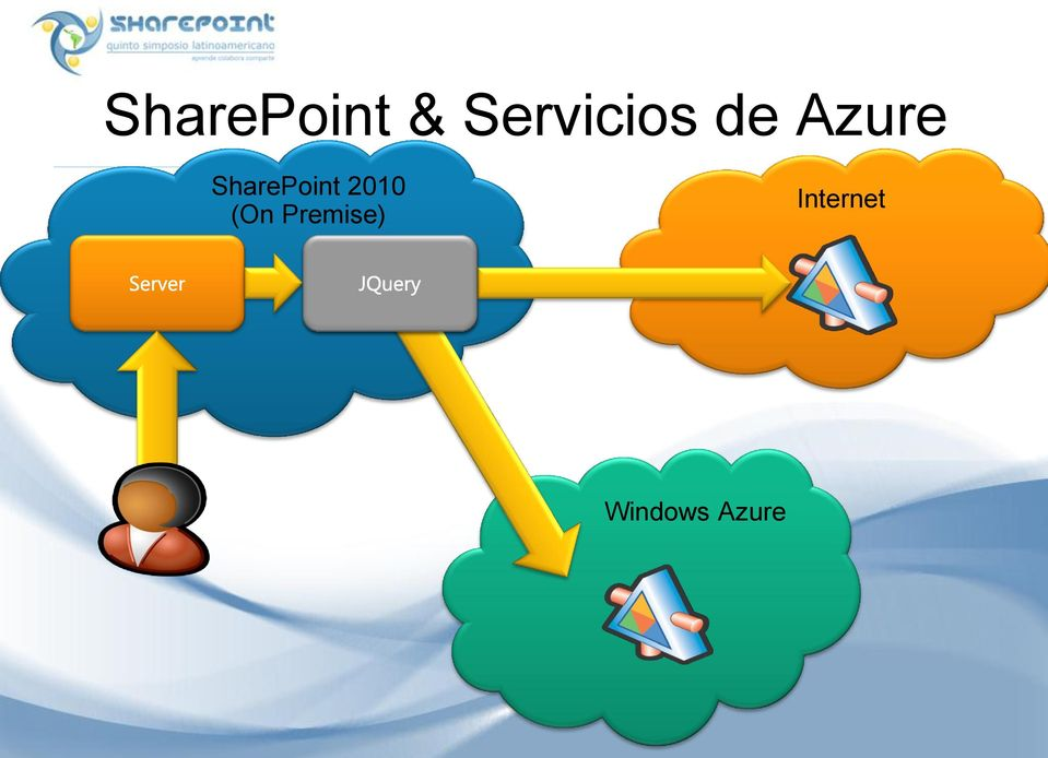 SharePoint 2010 (On