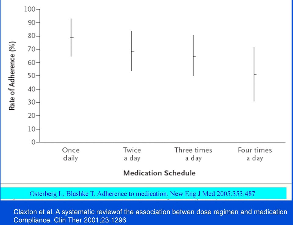 A systematic reviewof the association betwen dose