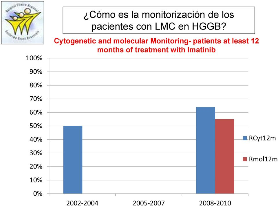 Cytogenetic and molecular Monitoring- patients at least 12