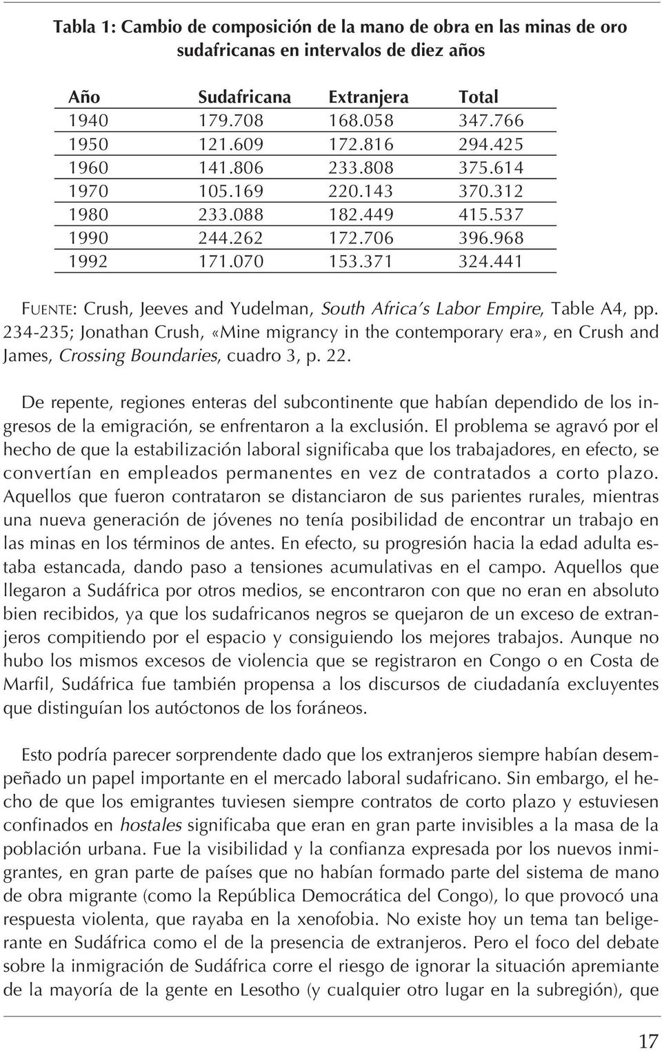 441 FUENTE: Crush, Jeeves and Yudelman, South Africa s Labor Empire, Table A4, pp.