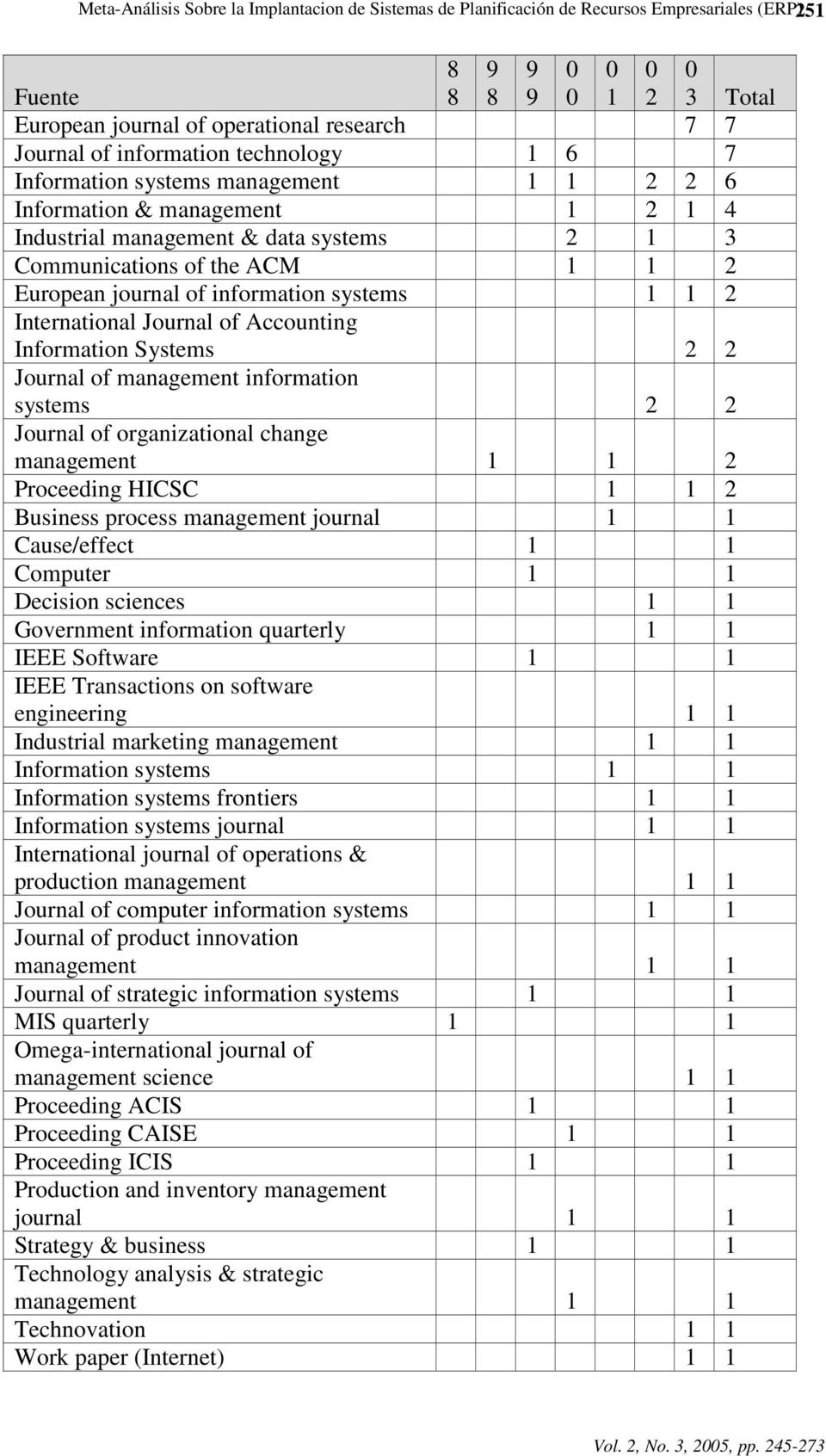 information systems 1 1 2 International Journal of Accounting Information Systems 2 2 Journal of management information systems 2 2 Journal of organizational change management 1 1 2 Proceeding HICSC