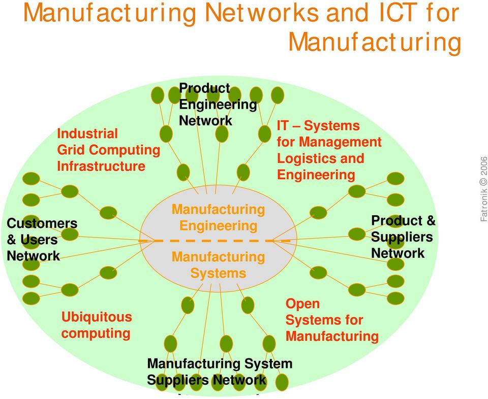 Manufacturing Systems IT Systems for Management Logistics and Engineering Product &