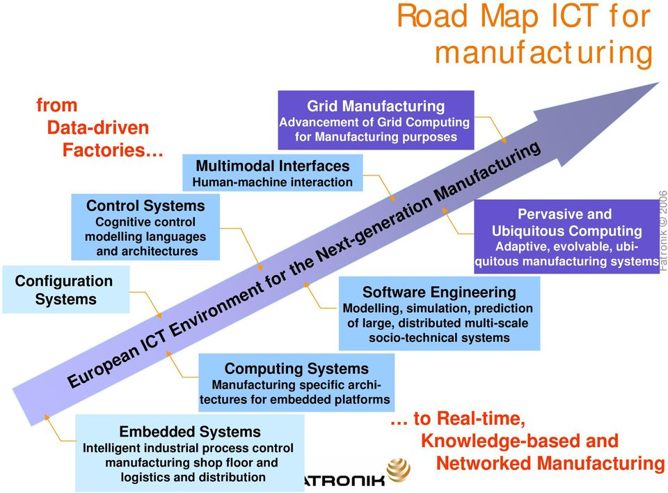 Manufacturing Advancement of Grid Computing for Manufacturing purposes Computing Systems Manufacturing specific architectures for embedded platforms Software Engineering Modelling, simulation,