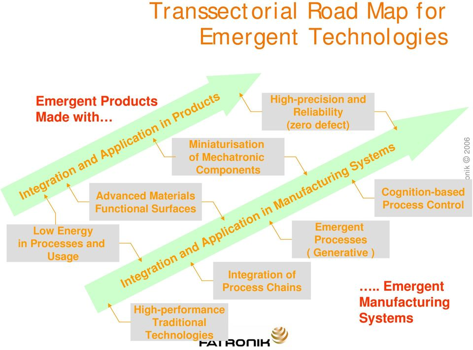 Systems High-performance Traditional Technologies Miniaturisation of Mechatronic Components Integration of Process Chains