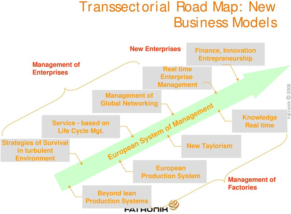 European System of Management Beyond lean Production Systems New Enterprises Management of Global