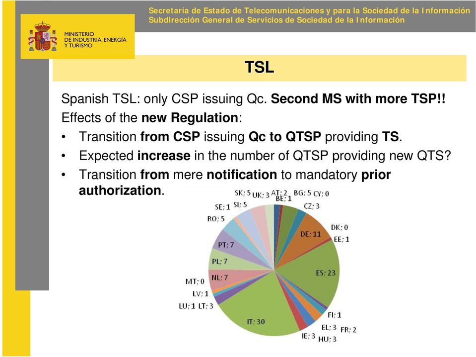 ! Effects of the new Regulation: Transition from CSP issuing Qc to QTSP providing TS.