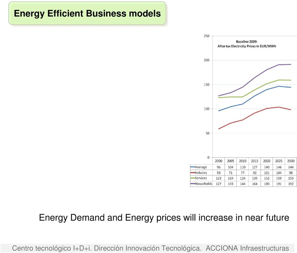Demand and Energy
