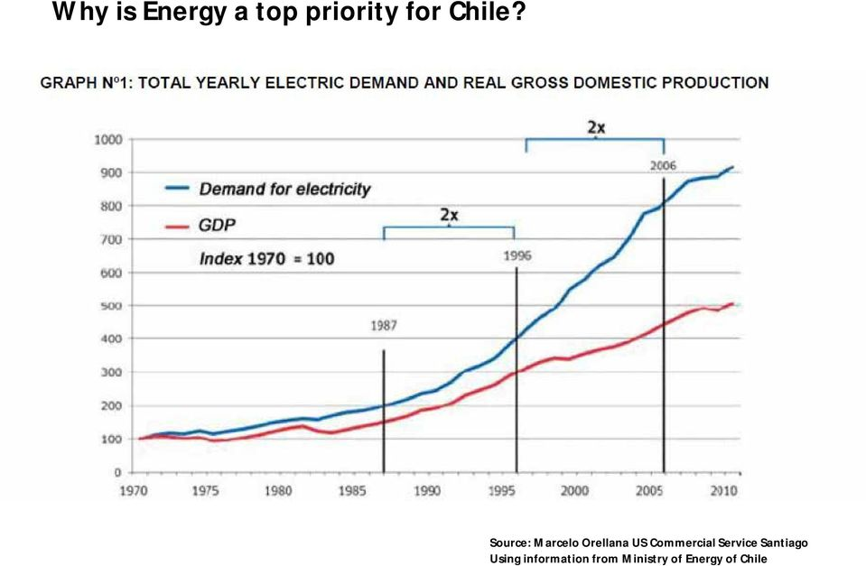 Energy Market December, 2012 Source: Marcelo Orellana US