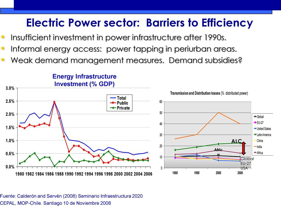 0% Energy Infrastructure Investment (% GDP) Total Public Private 1980 1982 1984 1986 1988 1990 1992 1994 1996 1998 2000 2002 2004 2006 60 50 40 30 20 10 0 Transmission