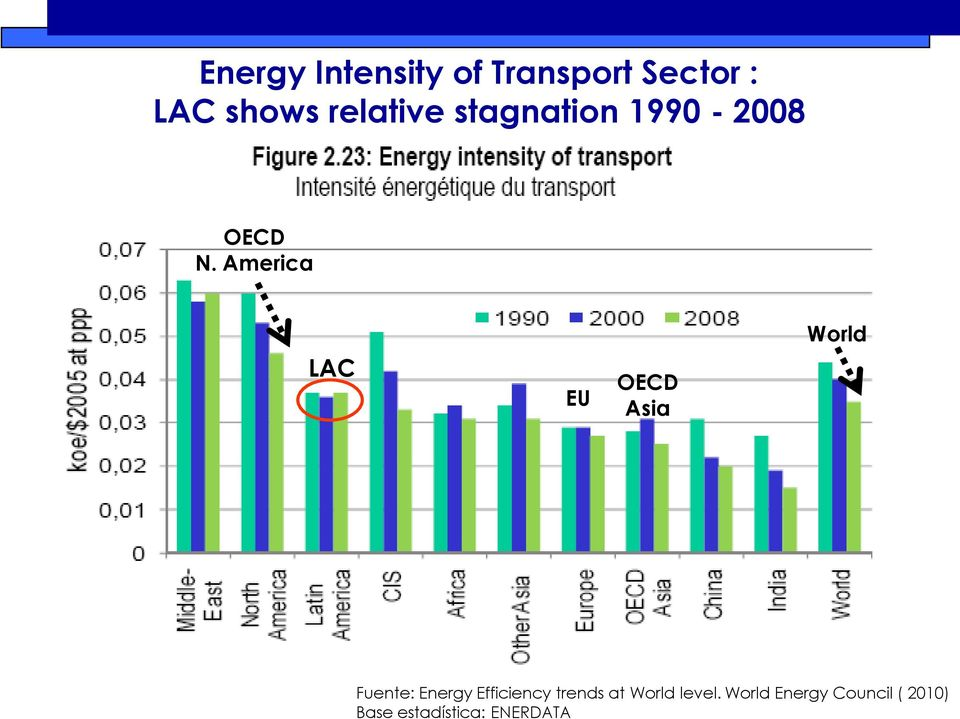 America LAC EU OECD Asia World Fuente: Energy