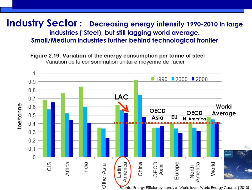 Small/Medium industries further behind technological frontier LAC OECD Asia