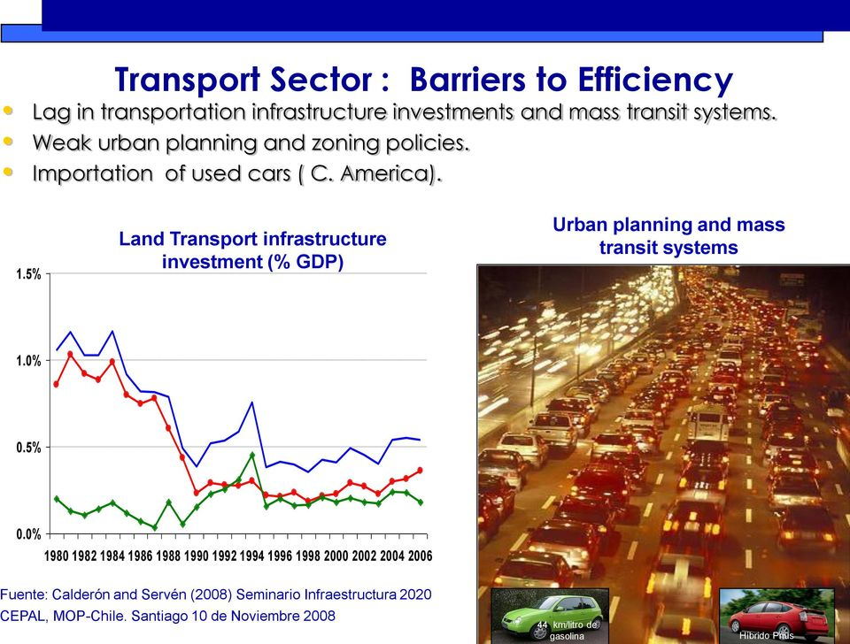 5% Land Transport infrastructure investment (% GDP) Urban planning and mass transit systems 1.0% 0.5% 0.