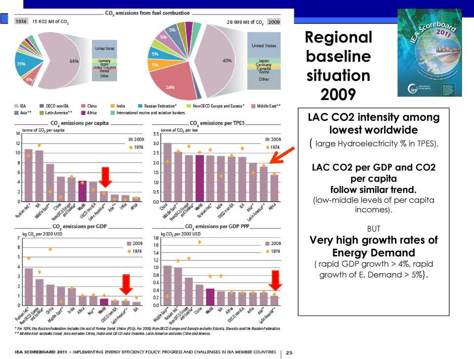 LAC CO2 per GDP and CO2 per capita follow similar trend.