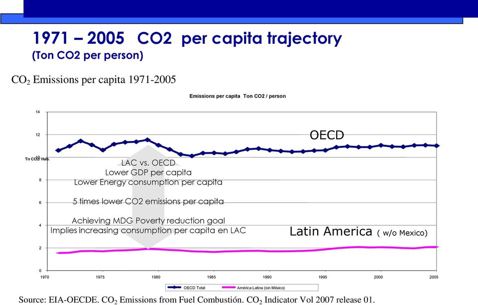 OECD Lower GDP per capita Lower Energy consumption per capita 6 5 times lower CO2 emissions per capita 4 Achieving MDG Poverty reduction