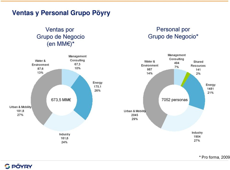 Consulting 494 7% Shared Resources 141 2% Energy 175,1 26% Energy 1481 21% 673,5 MM 7052 personas