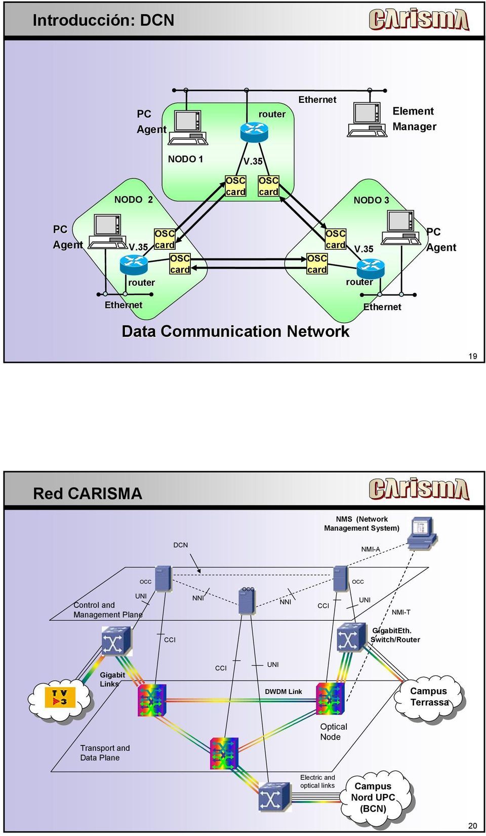 35 router PC Agent Ethernet Data Communication Network Ethernet 19 Red CARISMA NMS (Network Management System) DCN NMI-A OCC UNI