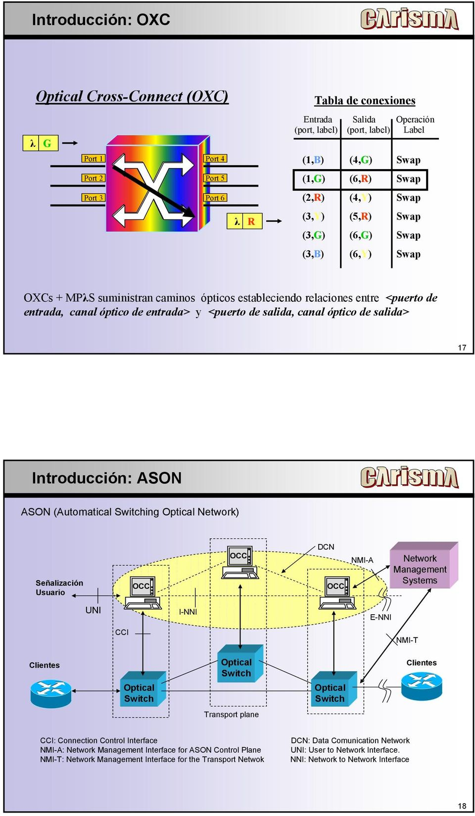 <puerto de salida, canal óptico de salida> 17 Introducción: ASON ASON (Automatical Switching Optical Network) Señalización Usuario OCC OCC DCN OCC NMI-A Network Management Systems UNI I-NNI E-NNI CCI