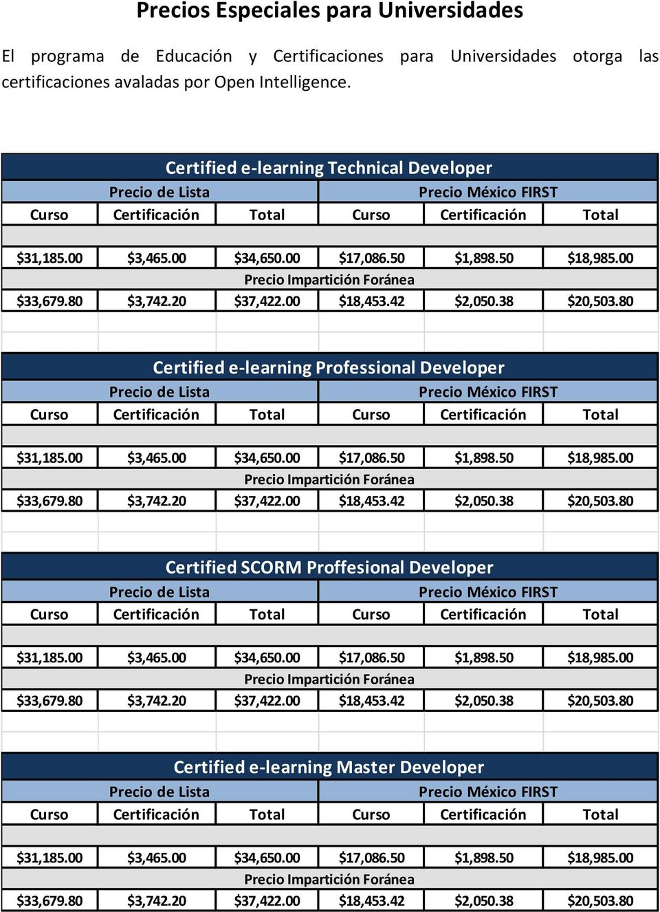 80 Certified e-learning Professional Developer $31,185.00 $3,465.00 $34,650.00 $17,086.50 $1,898.50 $18,985.00 $33,679.80 $3,742.20 $37,422.00 $18,453.42 $2,050.38 $20,503.