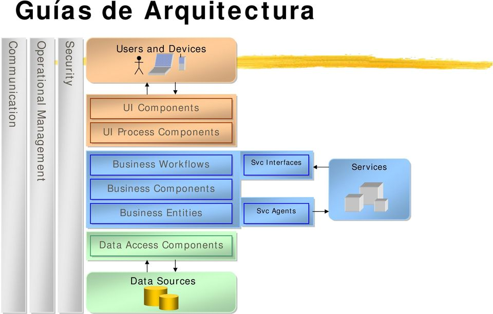 Business Workflows Business Components Svc Interfaces Services