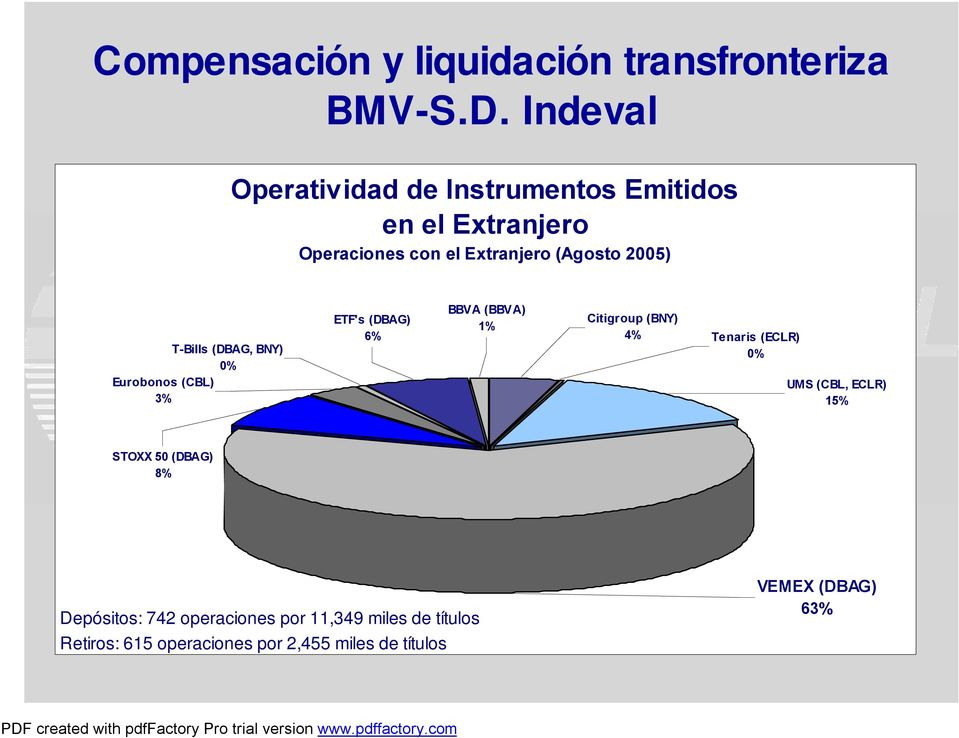 T-Bills (DBAG, BNY) 0% Eurobonos (CBL) 3% BBVA (BBVA) ETF's (DBAG) Citigroup (BNY) 1% 6% 4% Tenaris (ECLR)