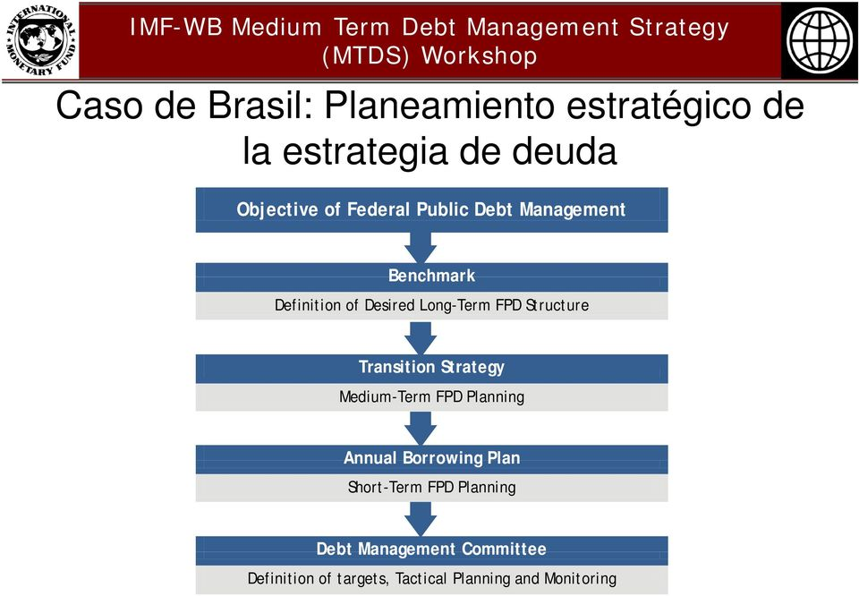Structure Transition Strategy Medium-Term FPD Planning Annual Borrowing Plan