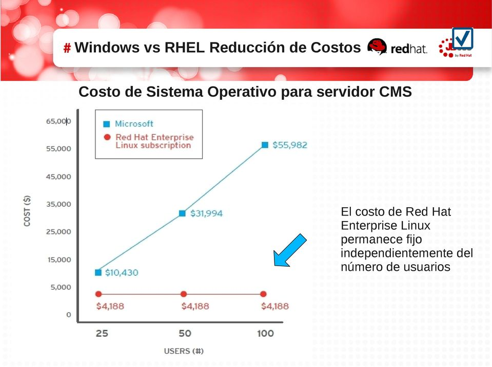 costo de Red Hat Enterprise Linux permanece