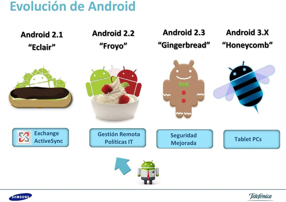 3 Gingerbread Android 3.