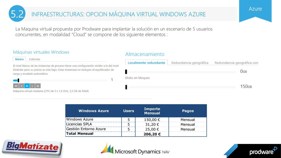 se compone de los siguiente elementos : Windows Azure Users Importe Mensual Pagos Windows Azure 5