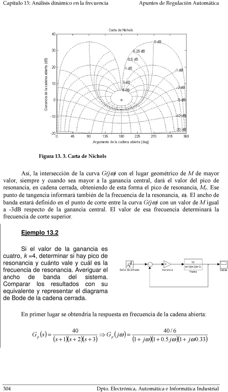3. Carta de Nichols Así, la interseión de la curva G(j) con el lugar geométrico de de mayor valor, siempre y cuando sea mayor a la ganancia central, dará el valor del pico de resonancia, en cadena