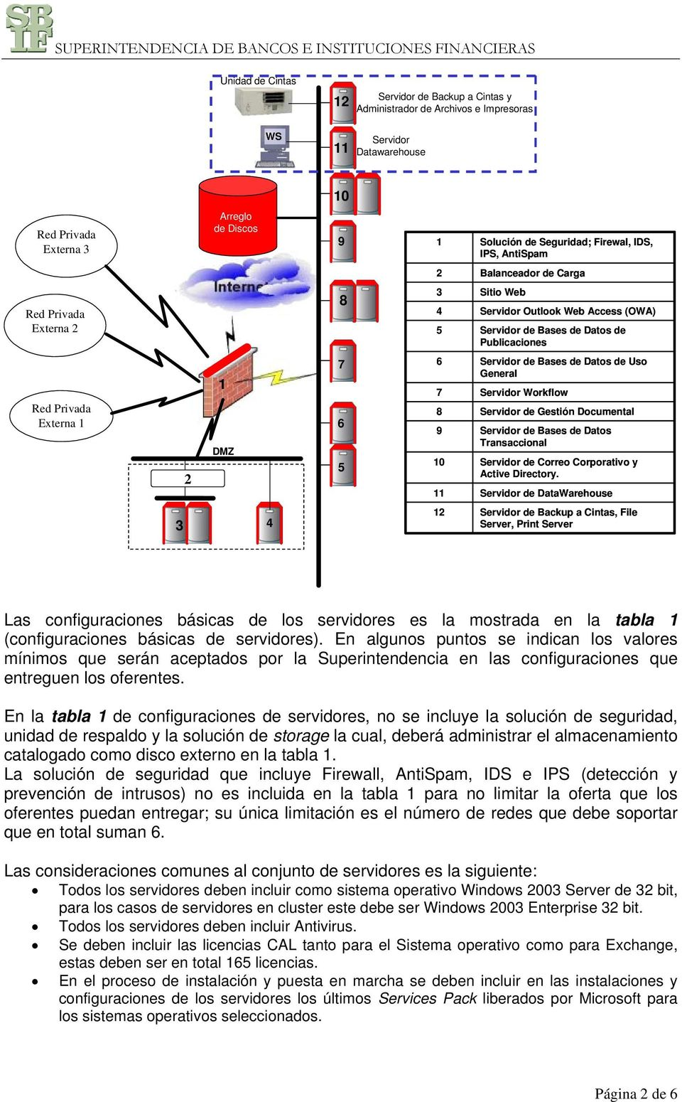 General Workflow de Gestión Documental de Bases de Datos Transaccional de Correo Corporativo y Active Directory.