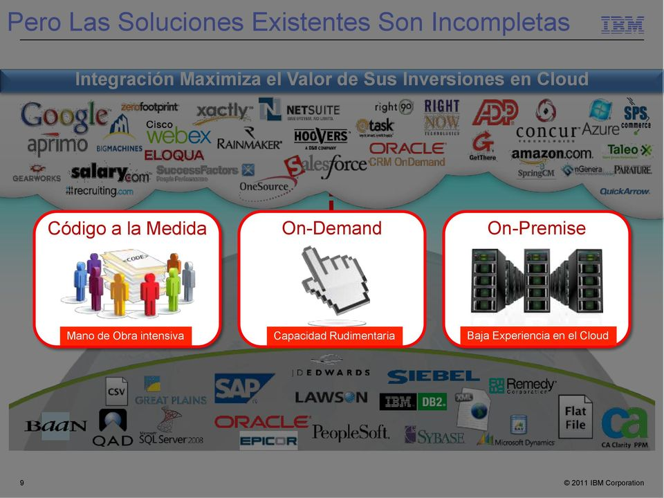Cloud Código a la Medida On-Demand On-Premise Mano de