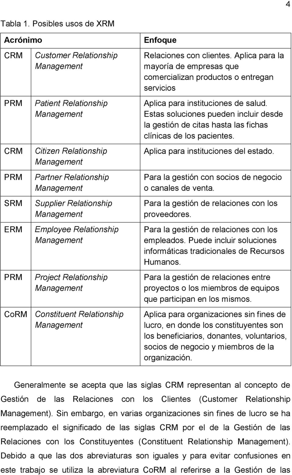 Relationship Management Employee Relationship Management Project Relationship Management CoRM Constituent Relationship Management Enfoque Relaciones con clientes.