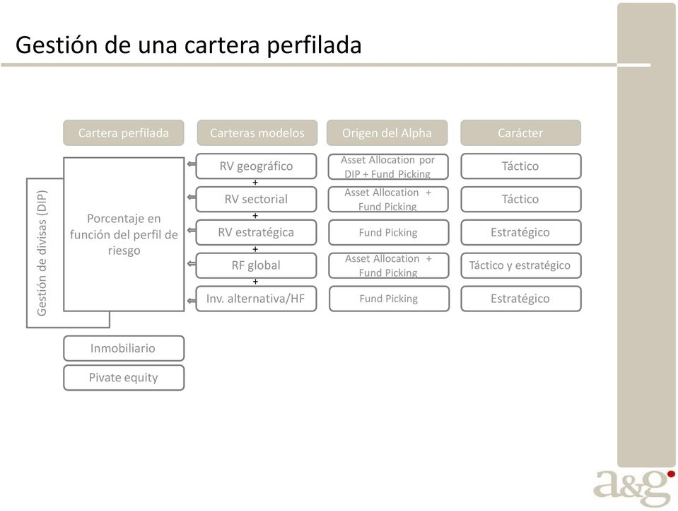 alternativa/hf Asset Allocation por DIP + Fund Picking Asset Allocation + Fund Picking Fund Picking Asset