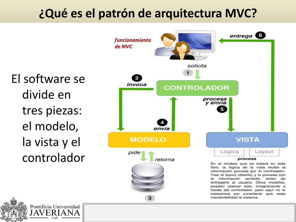 El software se divide en