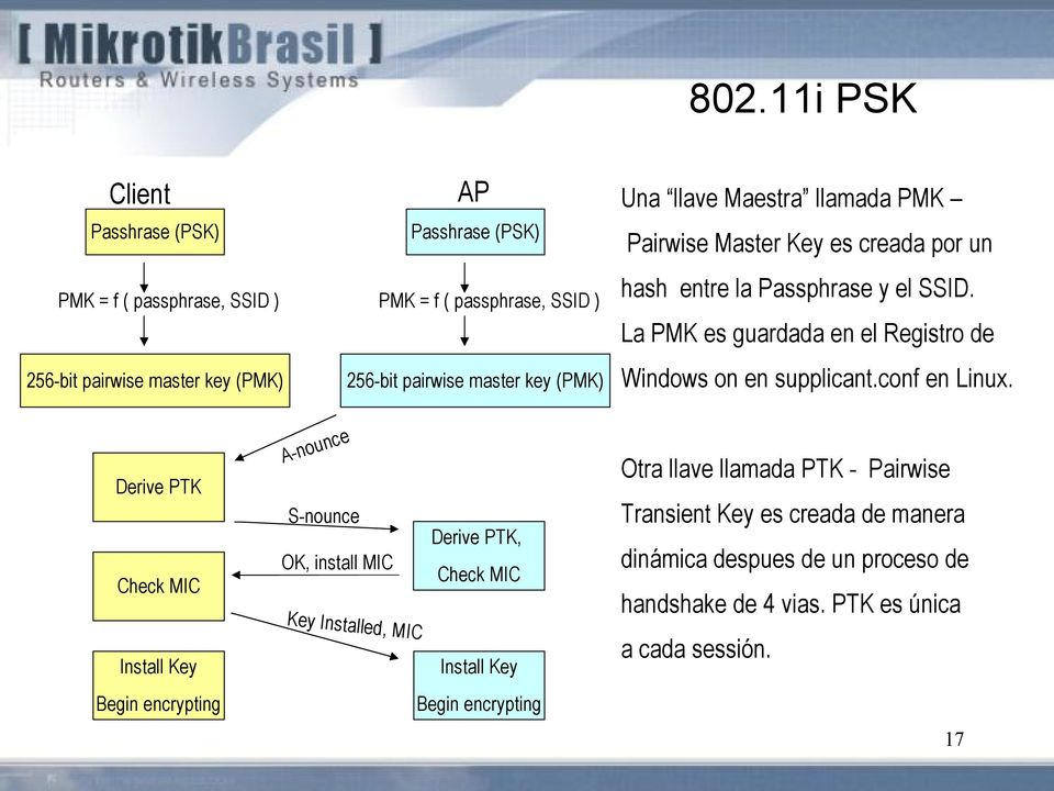La PMK es guardada en el Registro de Windows on en supplicant.conf en Linux.