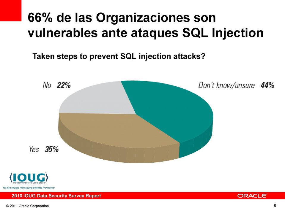 prevent SQL injection attacks?