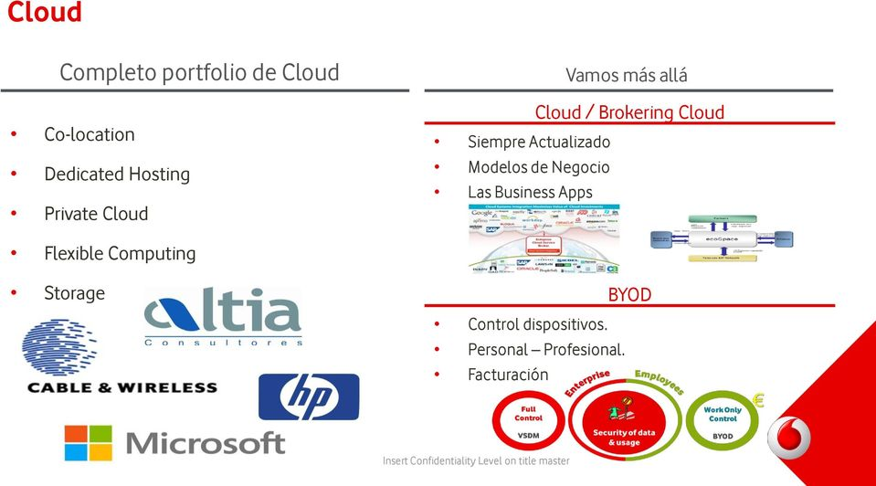 allá Cloud / Brokering Cloud Flexible Computing Storage Control dispositivos.
