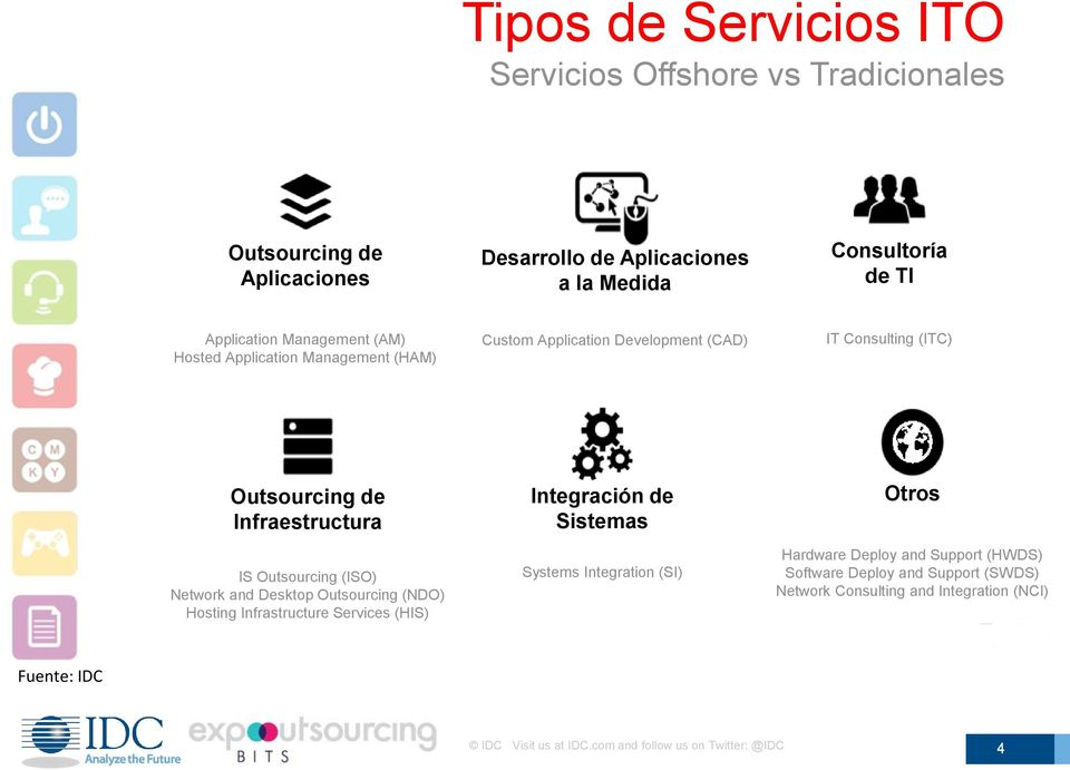 (ISO) Network and Desktop Outsourcing (NDO) Hosting Infrastructure Services (HIS) Integración de Sistemas Systems Integration (SI) Otros Hardware Deploy and