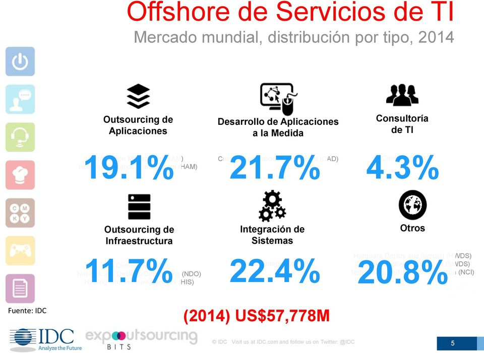 7% IS Outsourcing (ISO) Network and Desktop Outsourcing (NDO) Hosting Infrastructure Services (HIS) Integración de Sistemas 22.