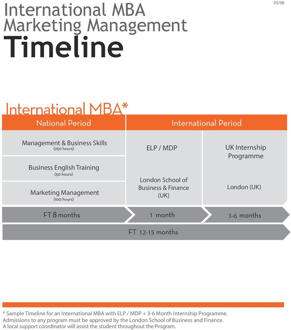 Timeline for an International MBA with ELP / MDP + 3-6 Month Internship Programme.