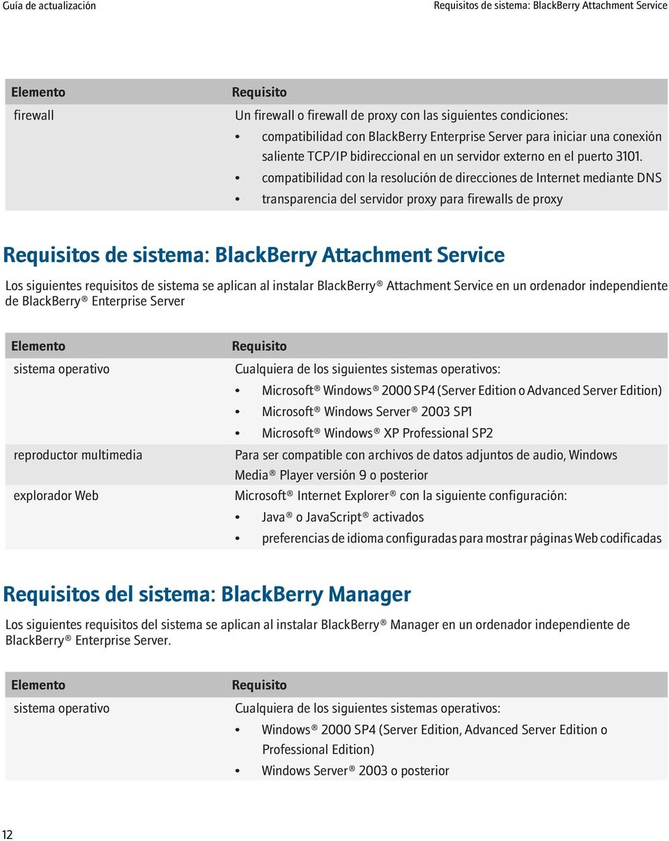 compatibilidad con la resolución de direcciones de Internet mediante DNS transparencia del servidor proxy para firewalls de proxy Requisitos de sistema: BlackBerry Attachment Service Los siguientes